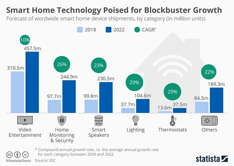 Smart Home Automation Market